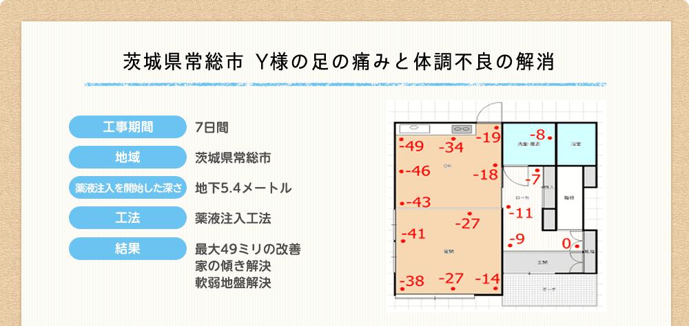 茨城県常総市 Y様の足の痛みと体調不良の解消