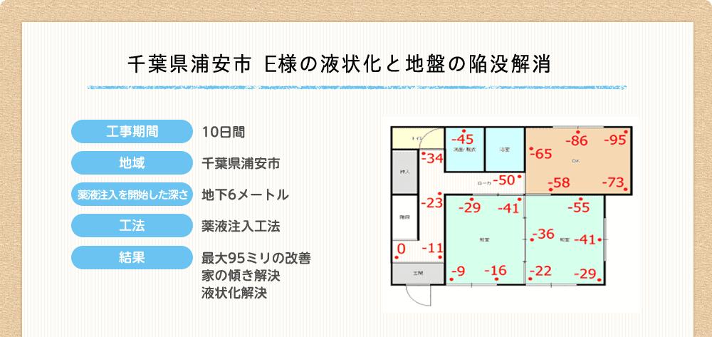 千葉県浦安市 E様の液状化と地盤の陥没解消
