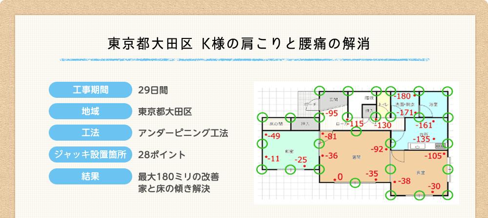 東京都大田区 K様の肩こりと腰痛の解消