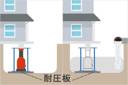 耐圧板工法(耐圧盤工法)