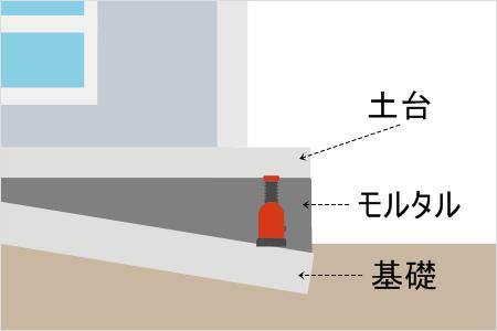 土台上げ工法