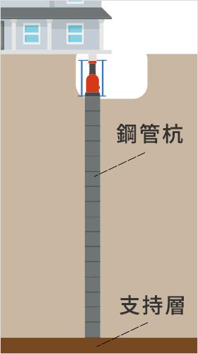 アンダーピニング工法(鋼管杭)