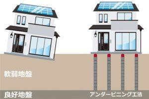 アンダーピニング工法で家の傾きを修理!費用・メリット・デメリットを解説